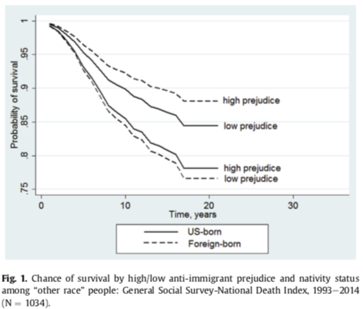 Community-level prejudice and mortality among immigrant groups.