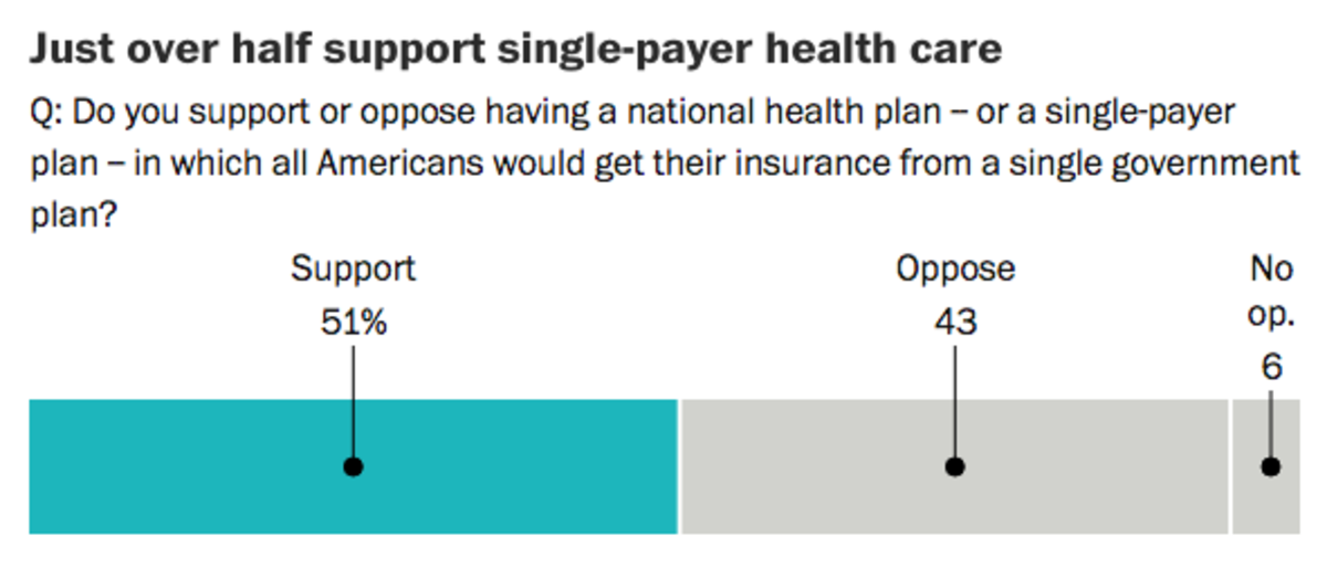 A slim majority of Americans support a single-payer plan for health care.