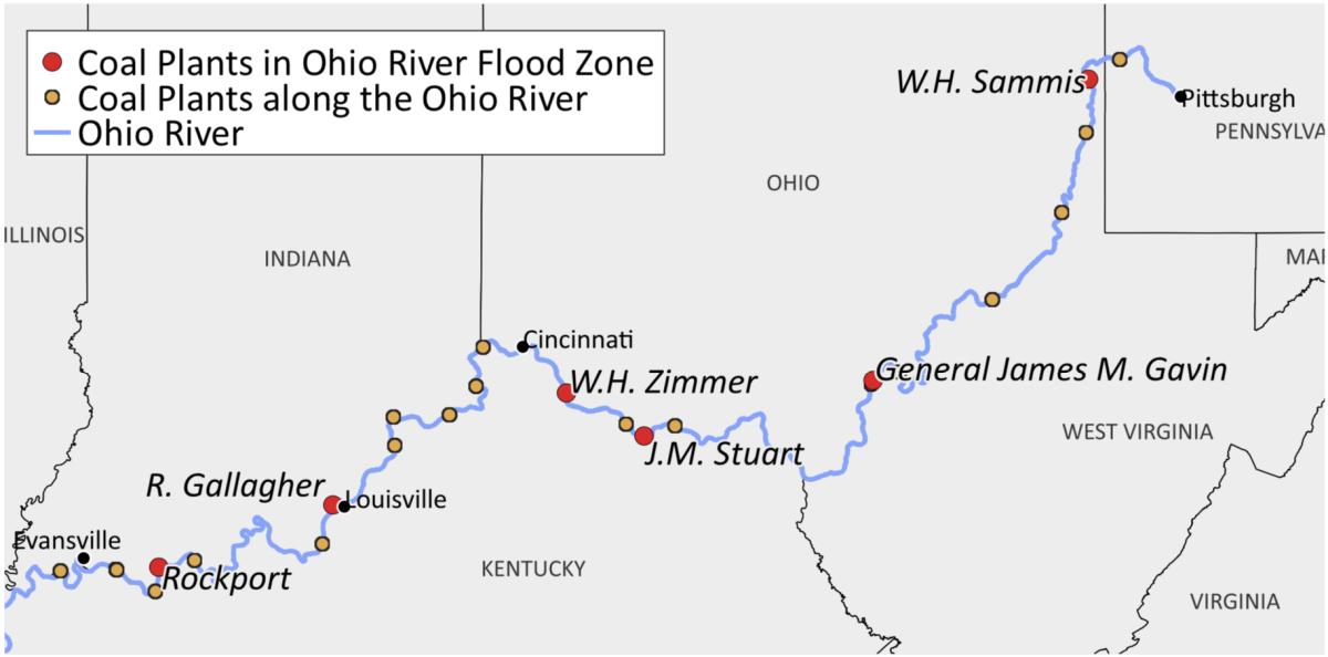 Six coal plants lie in FEMA 100-year flood zones along the Ohio River. Many more coal plants not in flood zones also sit along the river's banks.