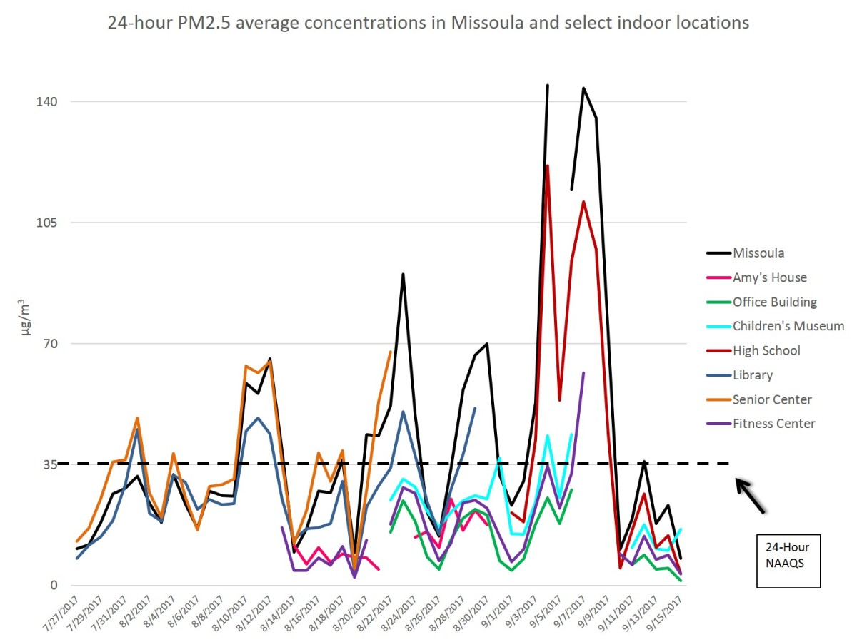 "Even indoors, air pollution regularly rose above 35 µg/m3, which is considered the ""safe"" level by Missoula County. This graph shows levels of air pollution during a period of the 2017 wildfires in various locations across Missoula."