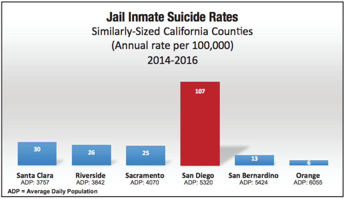Is San Diego County Failing Its Most Vulnerable Inmate