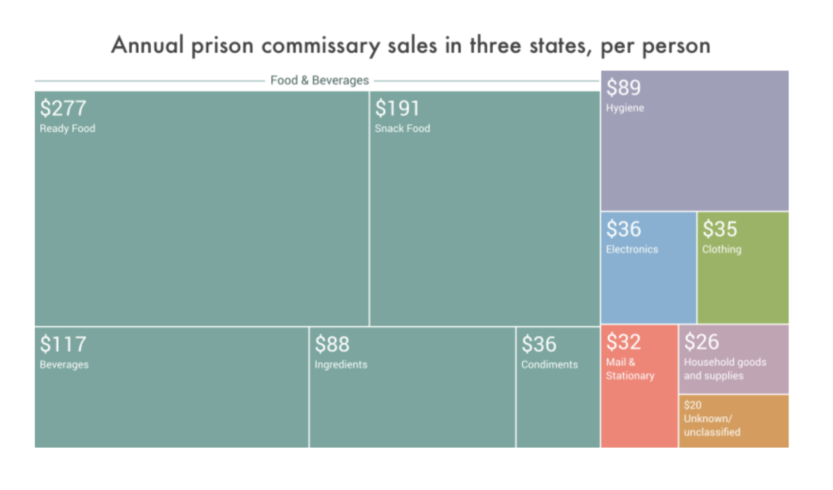 "Average annual per-person commissary sales, by category, in Massachusetts, Illinois, Washington, and in all three states combined. Credit: ""The Company Store: A Deeper Look at Prison Commissaries"""