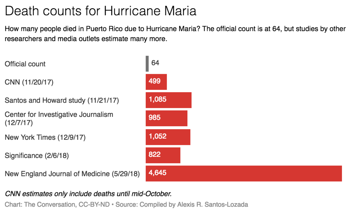 Bar chart showing various estimates of Hurricane Maria's death toll.