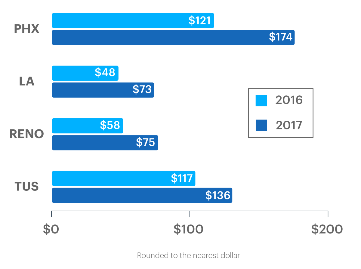 Average residential energy expenditures, 2016 vs. 2017.