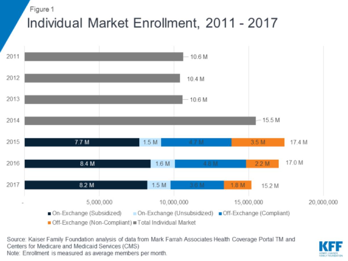 ind market enrollment