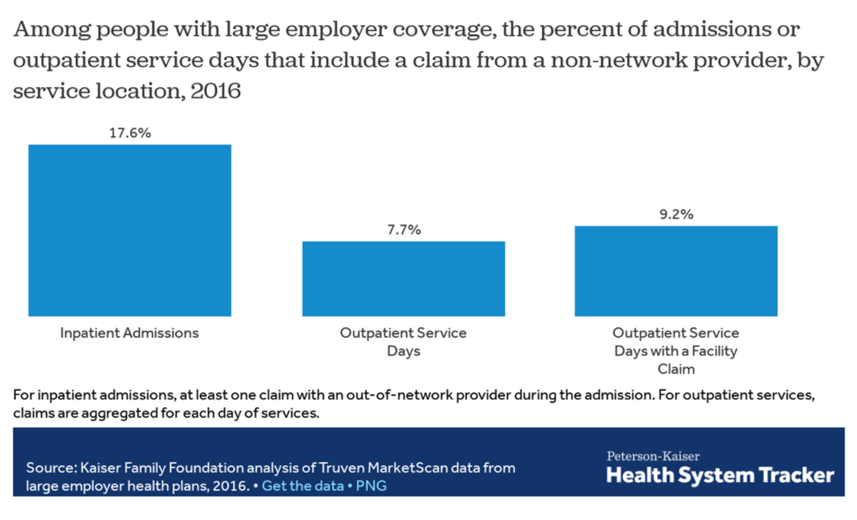 Out-of-Network Claims Are Very Common—and Very Costly