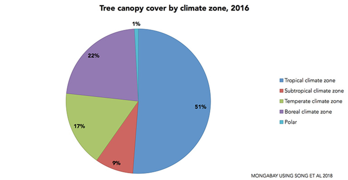 3-song_2018_tree_canopy_cover_by_climate_zone_pie_768
