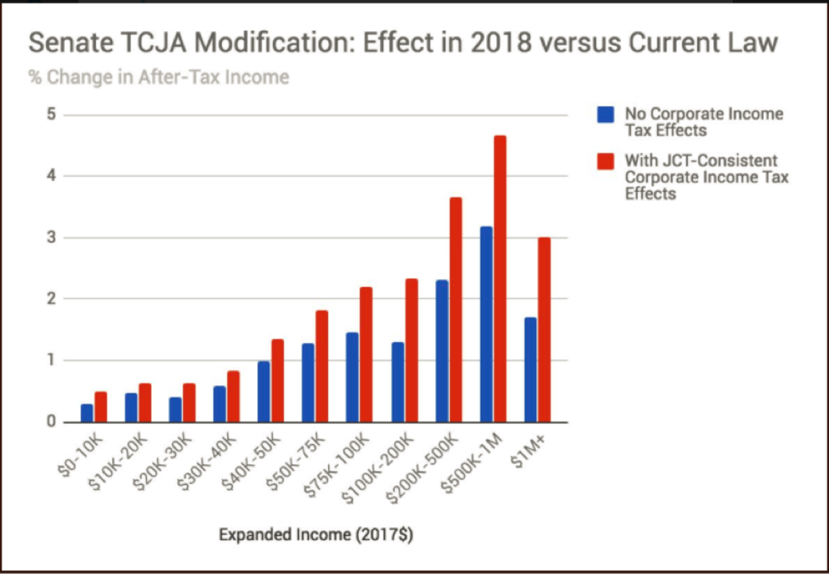 These Four Charts Show What The Latest Changes To Senates Tax Current Law Pic1
