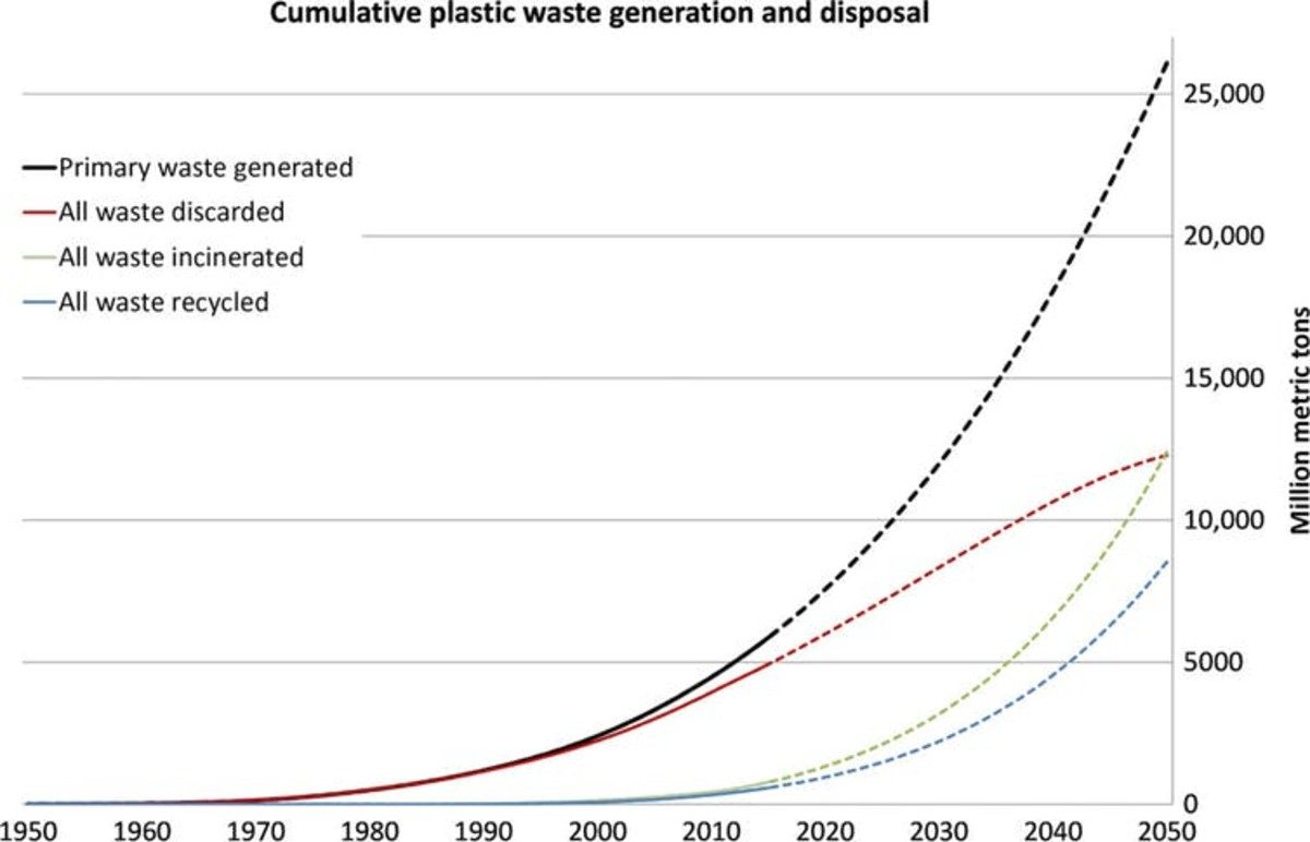 A 2017 study projected that, if current global use patterns and waste management trends continue, by 2050 the world will have recycled nine billion metric tons (9,000 million metric tons) of plastic waste, incinerated 12 billion metric tons, and discarded 12 billion metric tons in landfills or the natural environment.