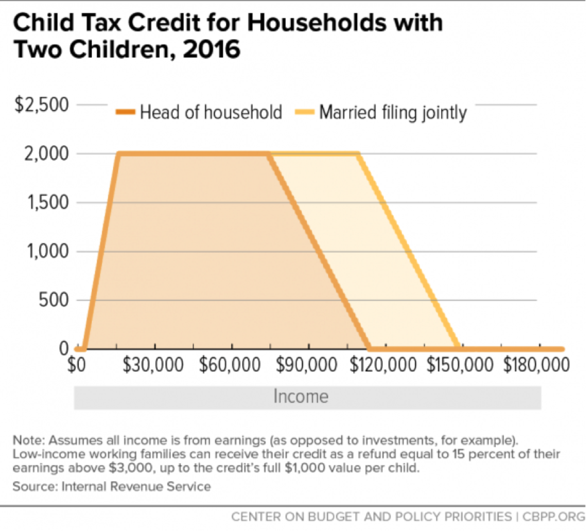 Child Tax Credit 1