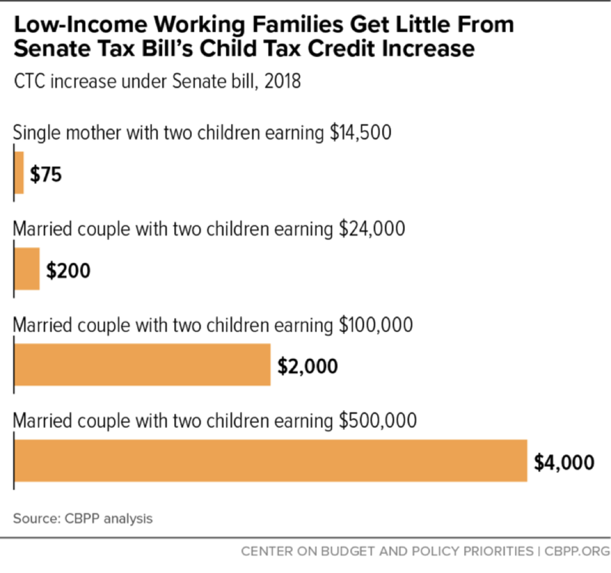 Child Tax Credit Chart 2
