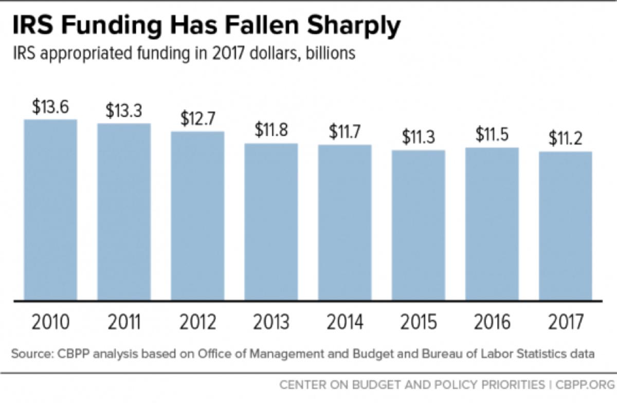 IRS Funding Chart