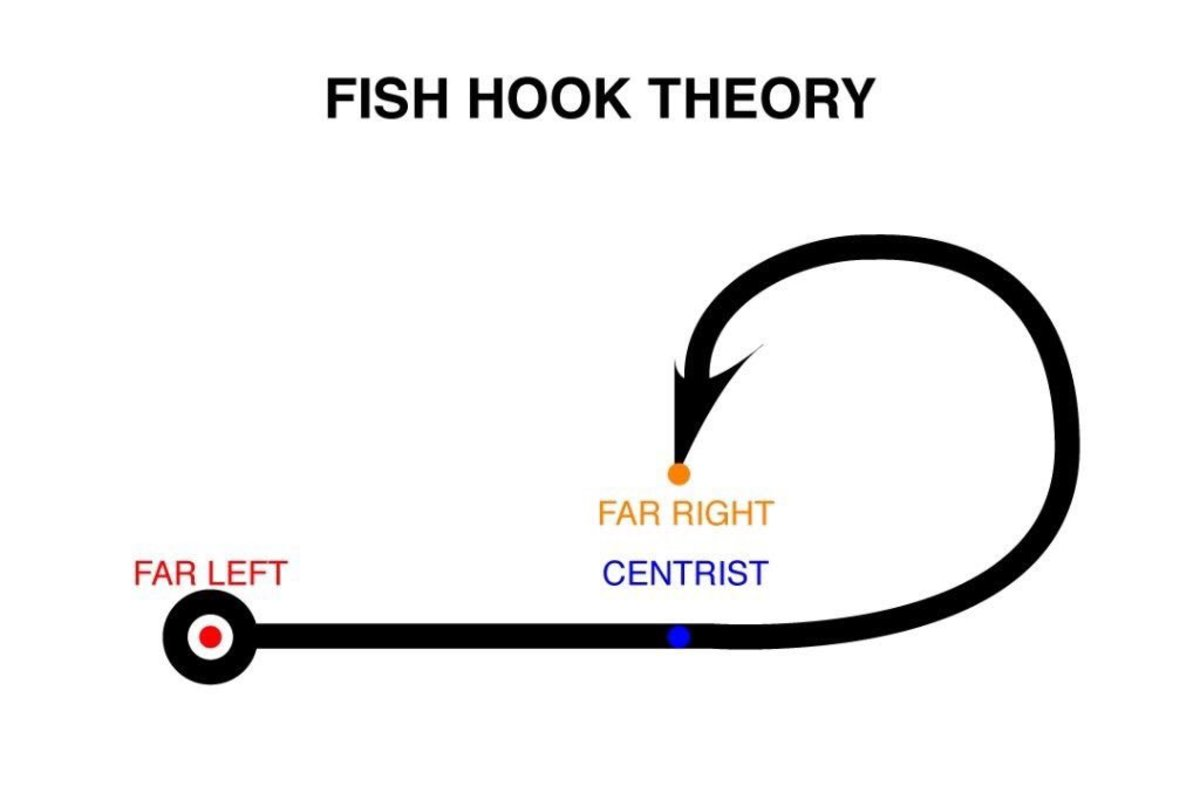 Fish Hook Theory