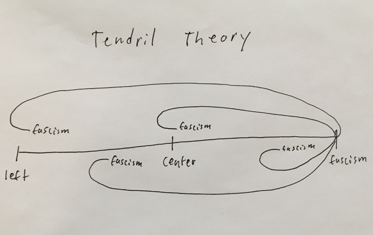 Tendril Theory vs Horseshoe Theory