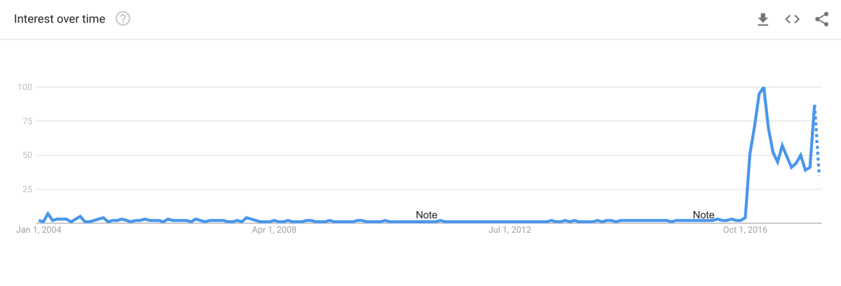 """Fake News"" on Google Trends"
