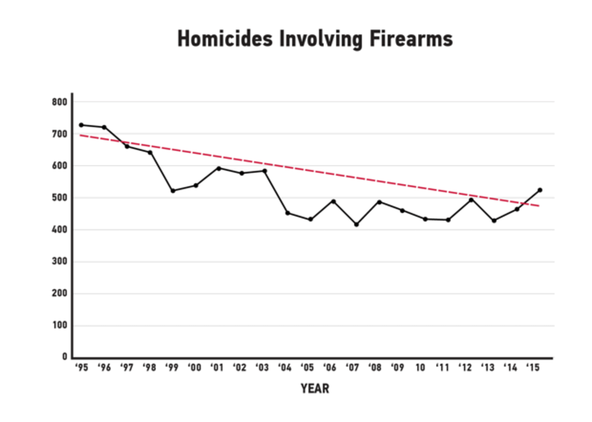 Cook County's homicide numbers went up and down between 1995 and 2015, but the overall trend line (in red) went down.