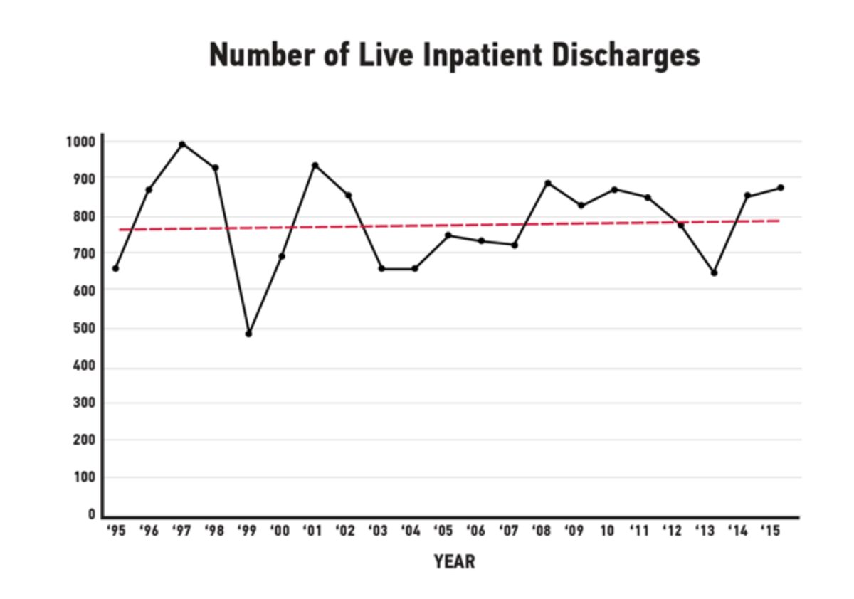 The black line shows the number of shooting victims discharged from Cook County hospitals from 1995 to 2015. The annual toll varied widely, but the red line shows a slight overall trend line upward.
