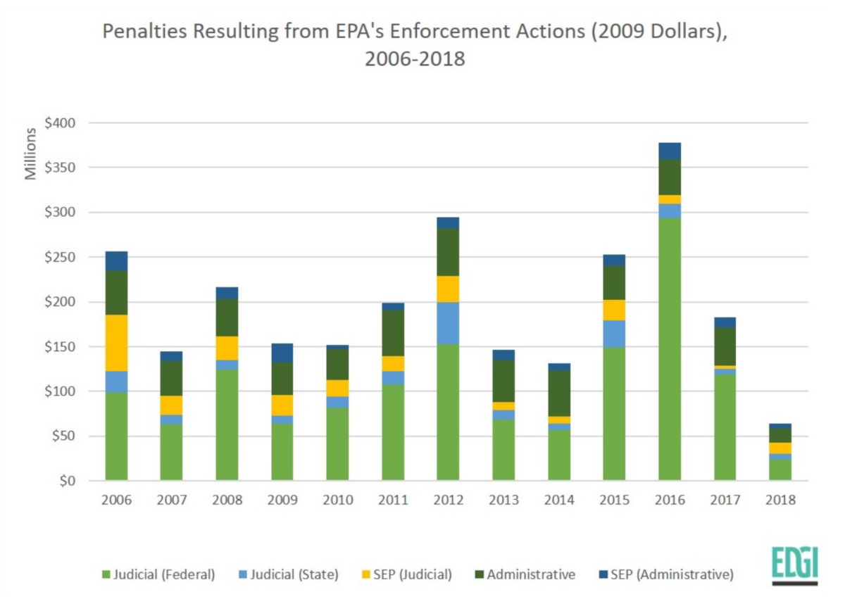 Bar chart showing penalties, from EPA enforcement actions, every year, from 2006 to 2018