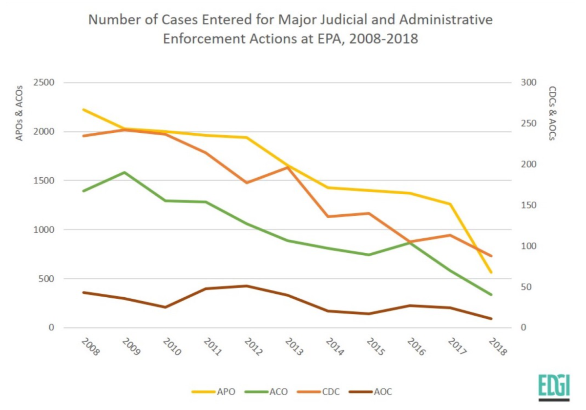 Line chart showing the number of cases EPA pursued for penalties, every year from 2008 to 2018