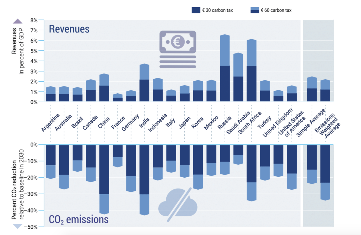 CO2 reductions (relative to baseline) and revenues (relative to gross domestic product) generated from additional carbon taxes of €30/tCO2 and €60/tCO2 by 2030.