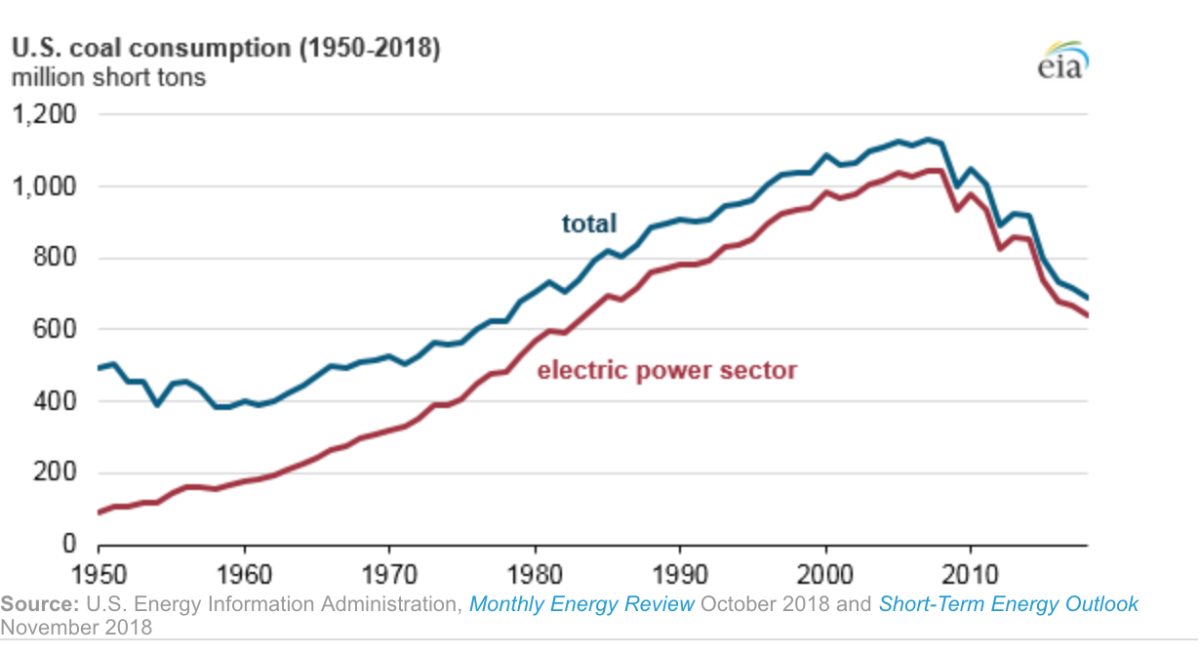 Line graph showing U.S. coal consumption from 1950 to 2018.
