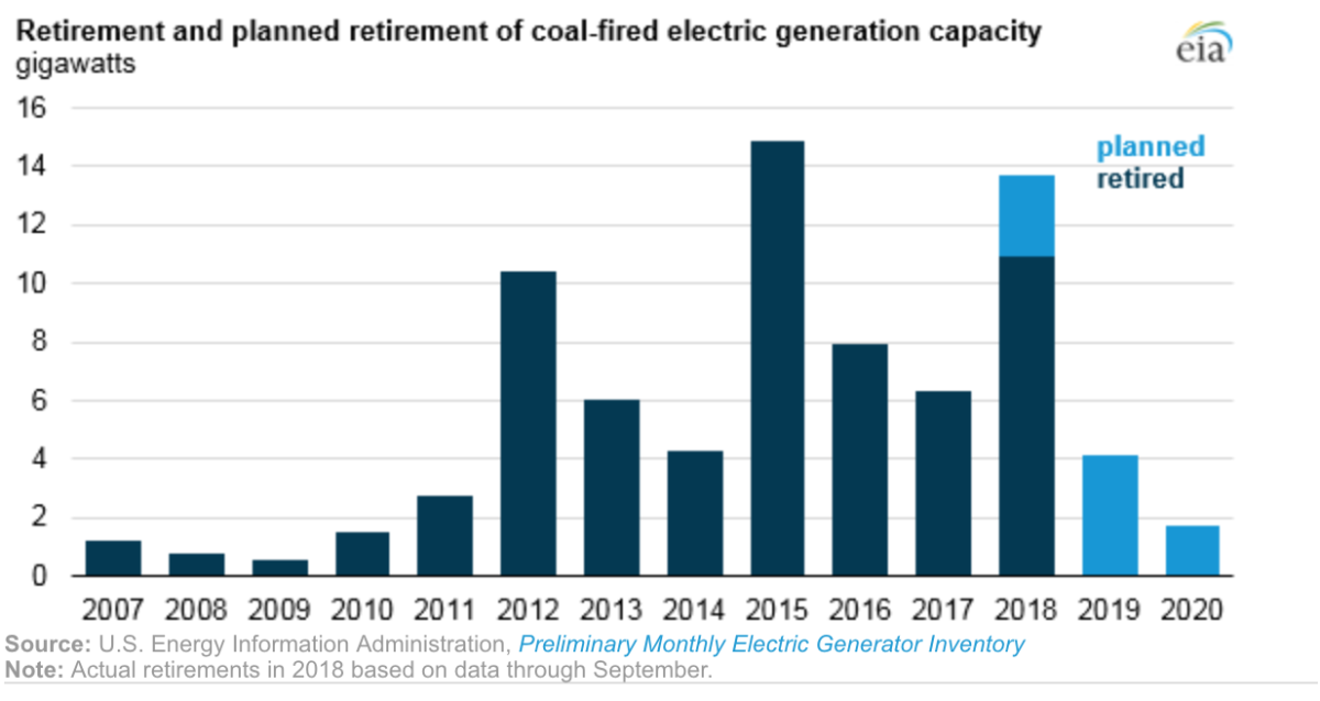 Bar graph showing coal power plants retired, and slated to retire, every year from 2007 to 2020