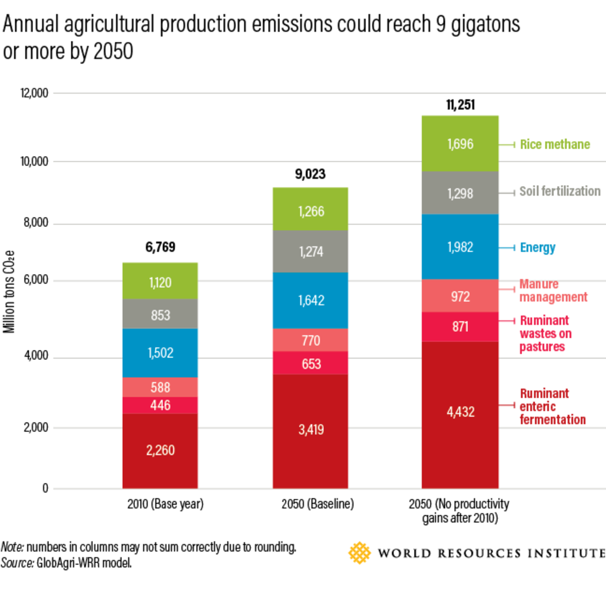 Greenhouse gas emissions from agricultural production are projected to rise from seven to nine gigatons per year or more by 2050 (in addition to six gigatons per year or more from land-use change, not shown in the chart above).