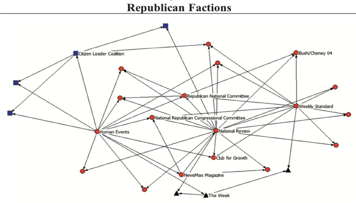 GOP Factions