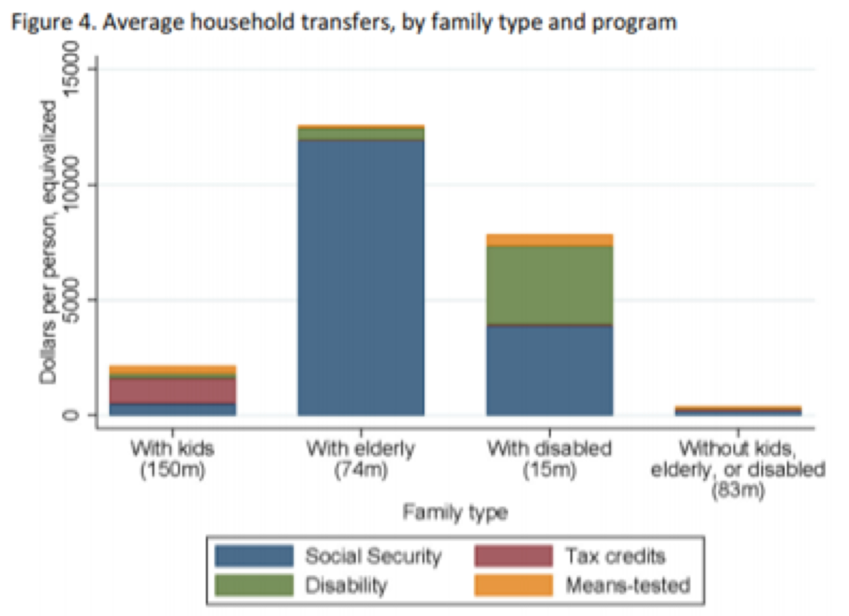 Average household transfers, by family type and program.