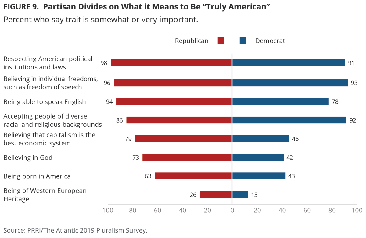 PRRI/The Atlantic 2019 Pluralism Survey
